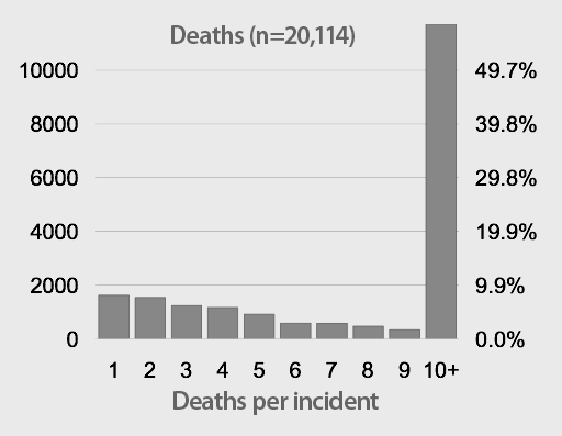 Proportion of IBC deaths by incident size