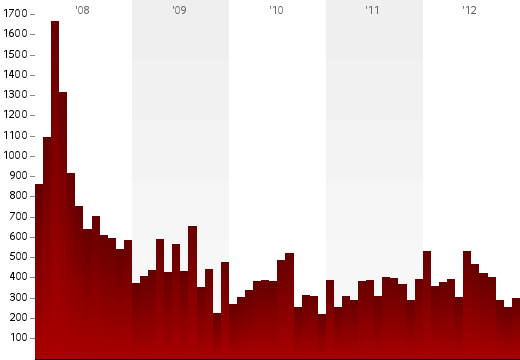 graph of yearly deaths. See CSV file.